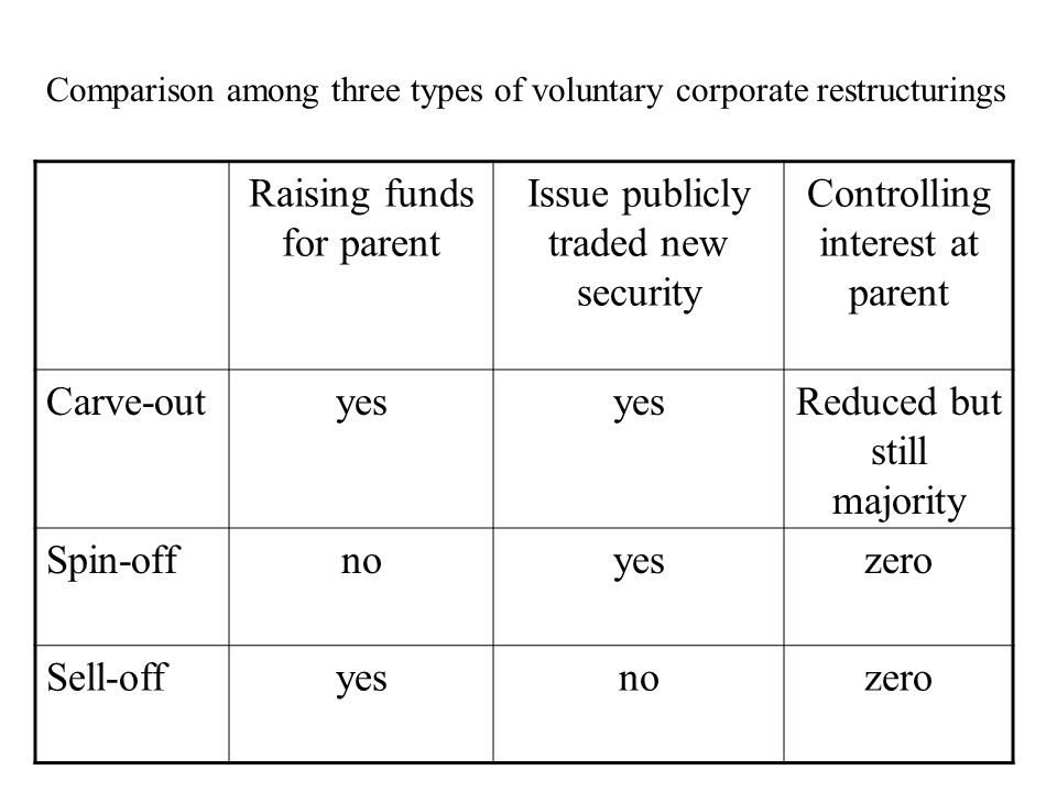 Raising funds for parent Issue publicly traded new security Controlling interest at parent Carve-outyes Reduced but still majority Spin-offnoyeszero Sell-offyesnozero Comparison among three types of voluntary corporate restructurings