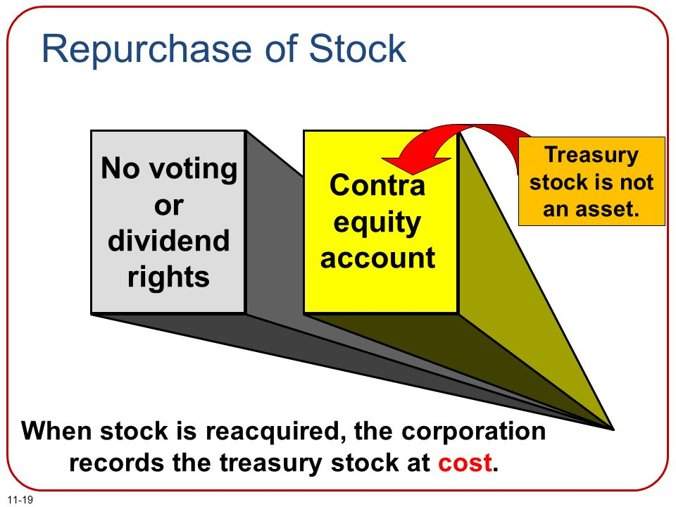 11-19 No voting or dividend rights Contra equity account When stock is reacquired, the corporation records the treasury stock at cost.