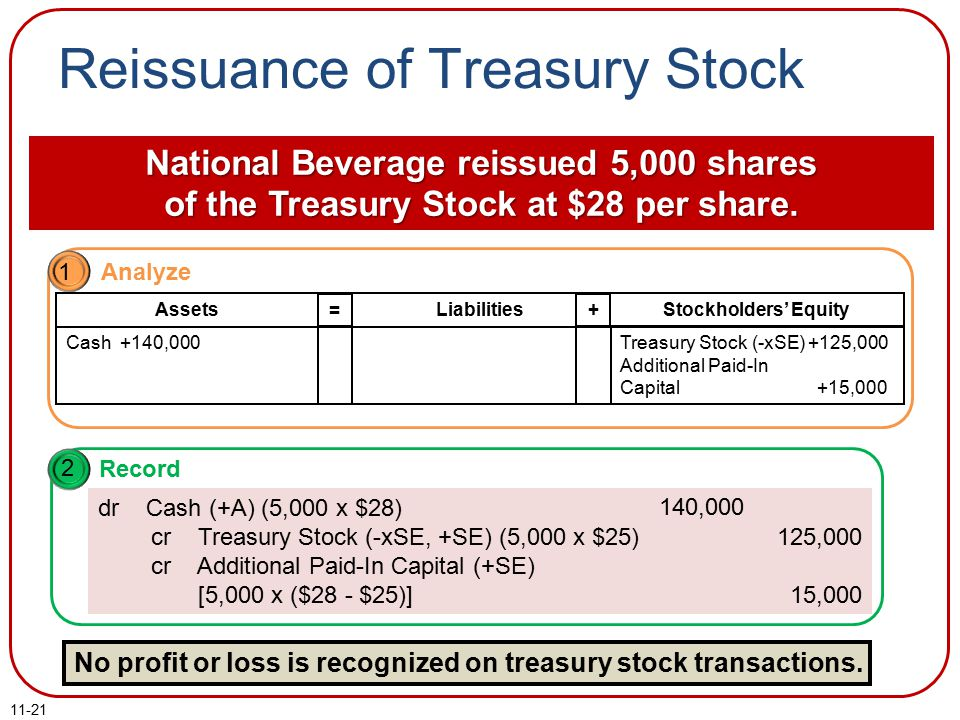 11-21 Reissuance of Treasury Stock National Beverage reissued 5,000 shares of the Treasury Stock at $28 per share.
