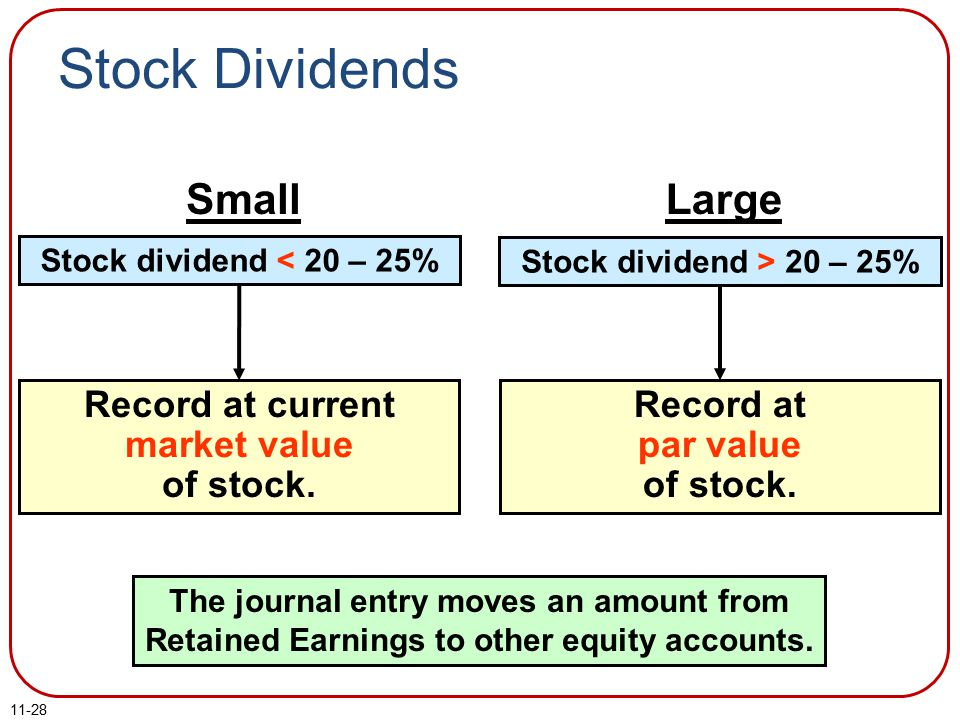 11-28 Record at current market value of stock.Record at par value of stock.