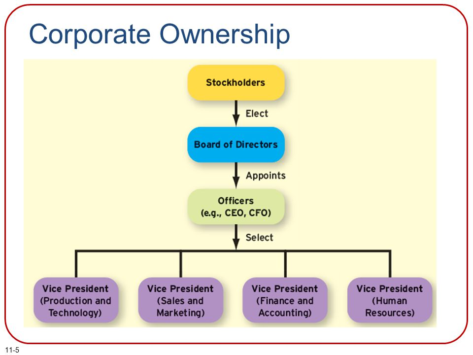 11-5 Corporate Ownership