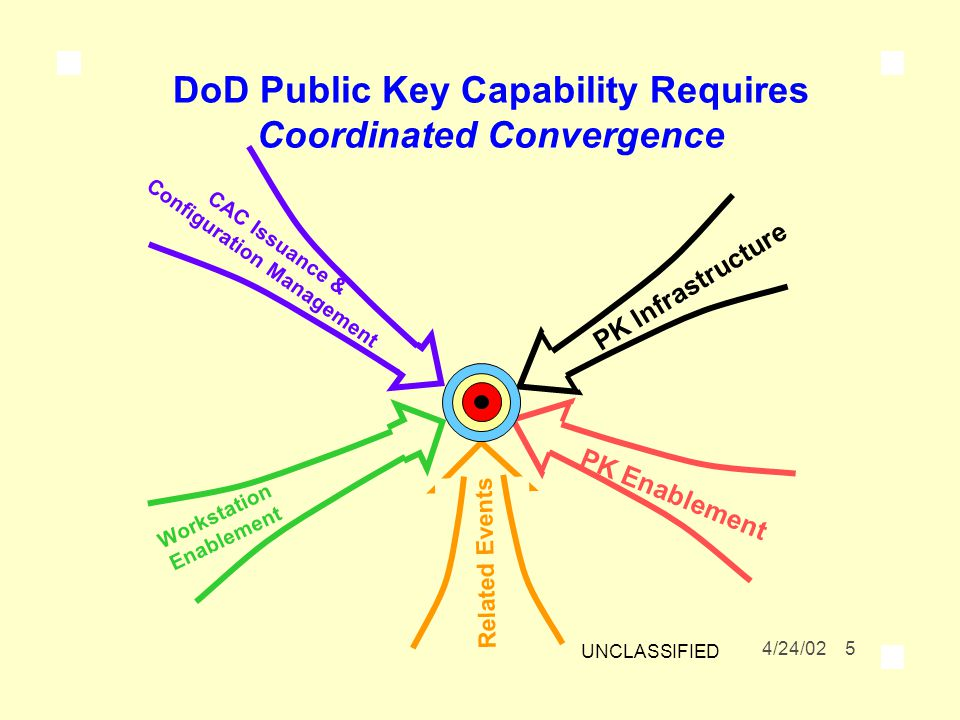 DoD Public Key Capability Requires Coordinated Convergence 4/24/02 5 UNCLASSIFIED CAC Issuance & Configuration Management PK Infrastructure Workstation Enablement PK Enablement Related Events