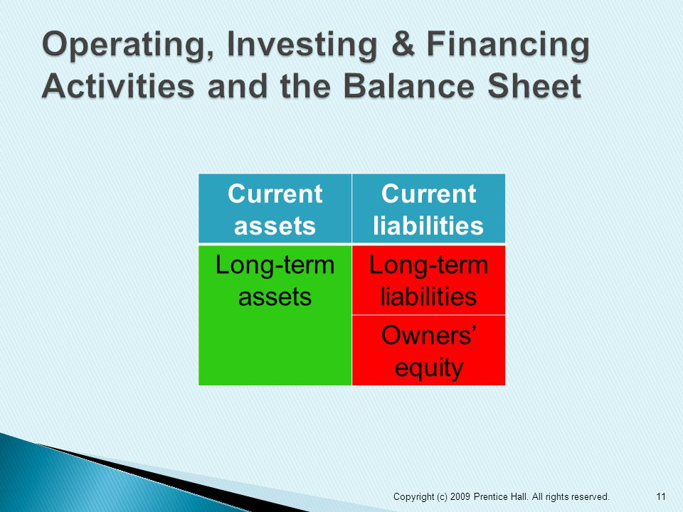 Current assets Current liabilities Long-term assets Long-term liabilities Owners' equity 11Copyright (c) 2009 Prentice Hall.