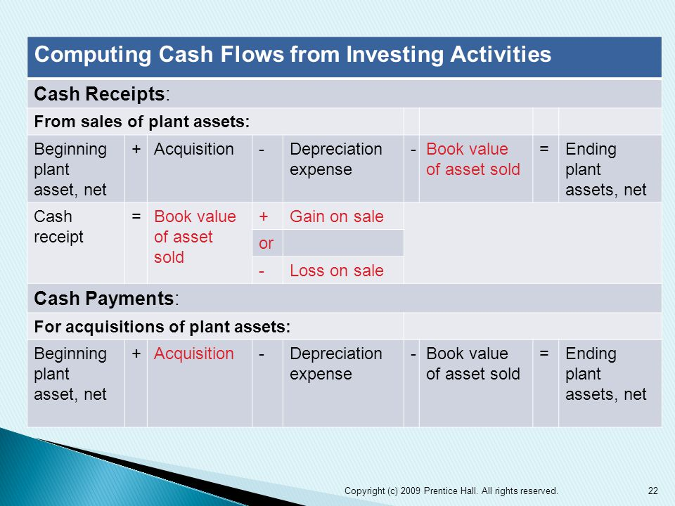 22 Computing Cash Flows from Investing Activities Cash Receipts: From sales of plant assets: Beginning plant asset, net +Acquisition-Depreciation expense -Book value of asset sold =Ending plant assets, net Cash receipt =Book value of asset sold +Gain on sale or -Loss on sale Cash Payments: For acquisitions of plant assets: Beginning plant asset, net +Acquisition-Depreciation expense -Book value of asset sold =Ending plant assets, net Copyright (c) 2009 Prentice Hall.