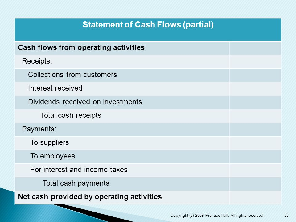 Statement of Cash Flows (partial) Cash flows from operating activities Receipts: Collections from customers Interest received Dividends received on investments Total cash receipts Payments: To suppliers To employees For interest and income taxes Total cash payments Net cash provided by operating activities 33Copyright (c) 2009 Prentice Hall.