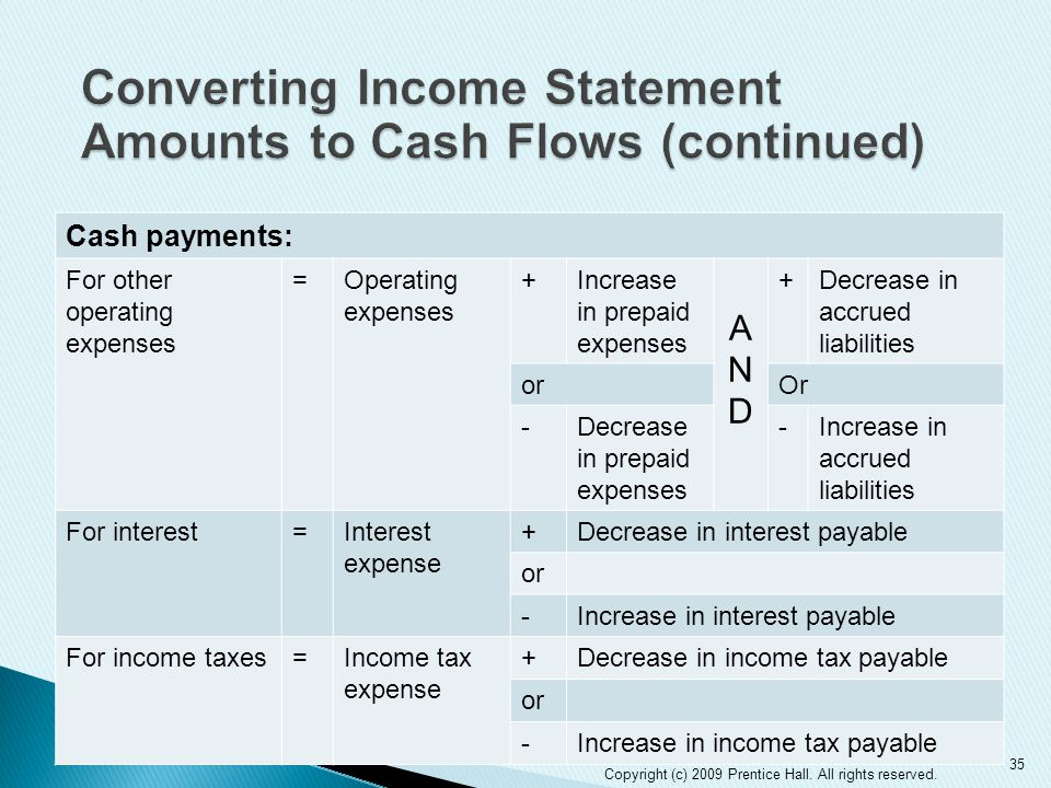 Cash payments: For other operating expenses =Operating expenses +Increase in prepaid expenses ANDAND +Decrease in accrued liabilities orOr -Decrease in prepaid expenses -Increase in accrued liabilities For interest=Interest expense +Decrease in interest payable or -Increase in interest payable For income taxes=Income tax expense +Decrease in income tax payable or -Increase in income tax payable 35 Copyright (c) 2009 Prentice Hall.