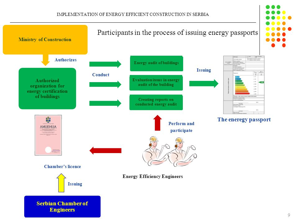 10 IMPLEMENTATION OF ENERGY EFFICIENT CONSTRUCTION IN SERBIA ASSESSMENT OF NEEDED INVESTMENTS