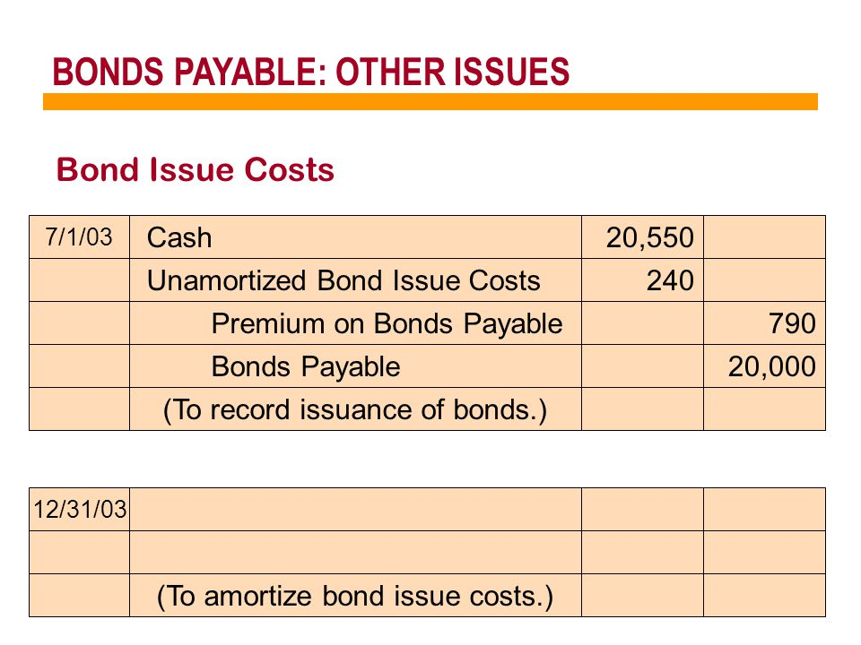 BONDS PAYABLE: OTHER ISSUES Bond Issue Costs 7/1/03 Cash20,550 Premium on Bonds Payable790 Unamortized Bond Issue Costs240 (To record issuance of bonds.) 12/31/03 Bonds Payable20,000 (To amortize bond issue costs.)
