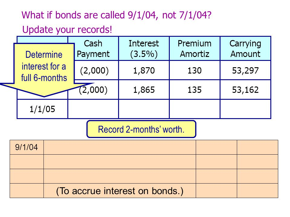 9/1/04 (To accrue interest on bonds.) What if bonds are called 9/1/04, not 7/1/04.
