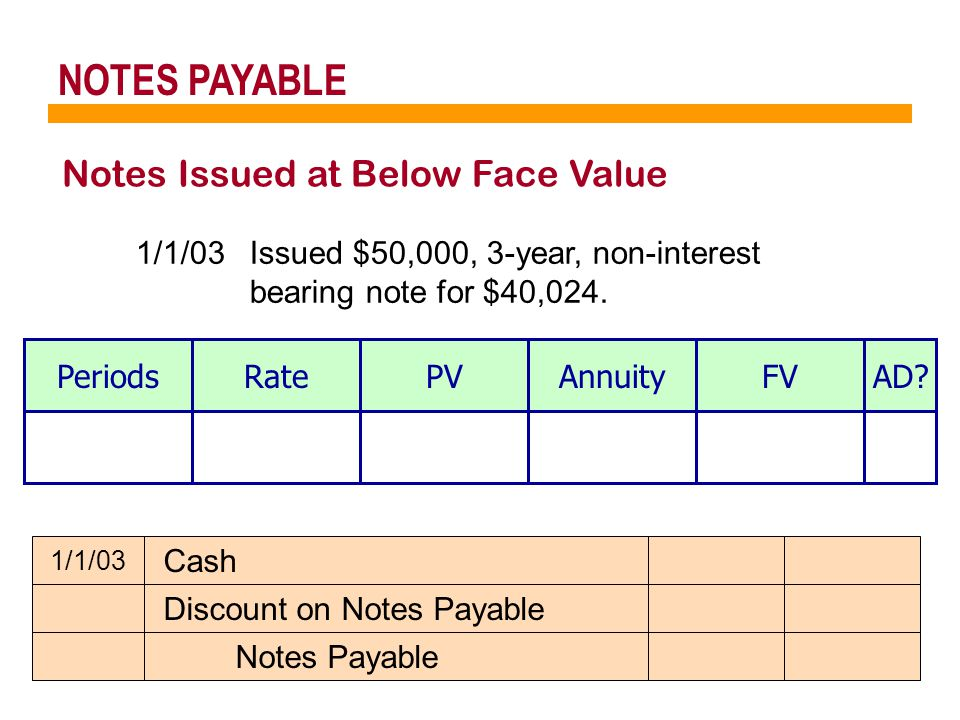 NOTES PAYABLE Notes Issued at Below Face Value 1/1/03Issued $50,000, 3-year, non-interest bearing note for $40,024.