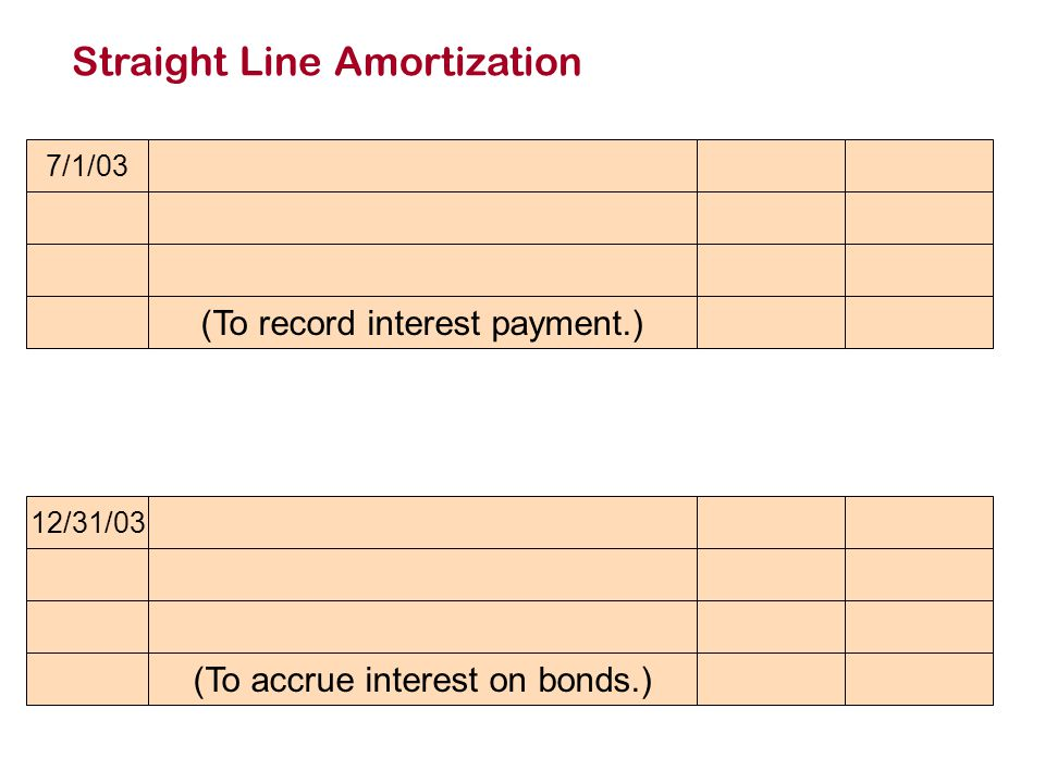 7/1/03 (To record interest payment.) Straight Line Amortization 12/31/03 (To accrue interest on bonds.)