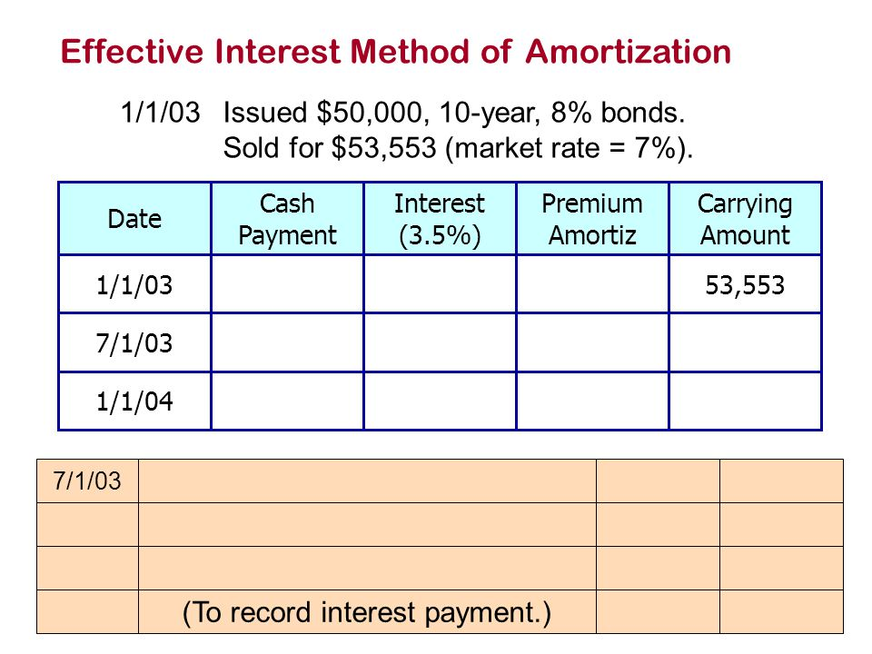 Effective Interest Method of Amortization 1/1/03Issued $50,000, 10-year, 8% bonds.
