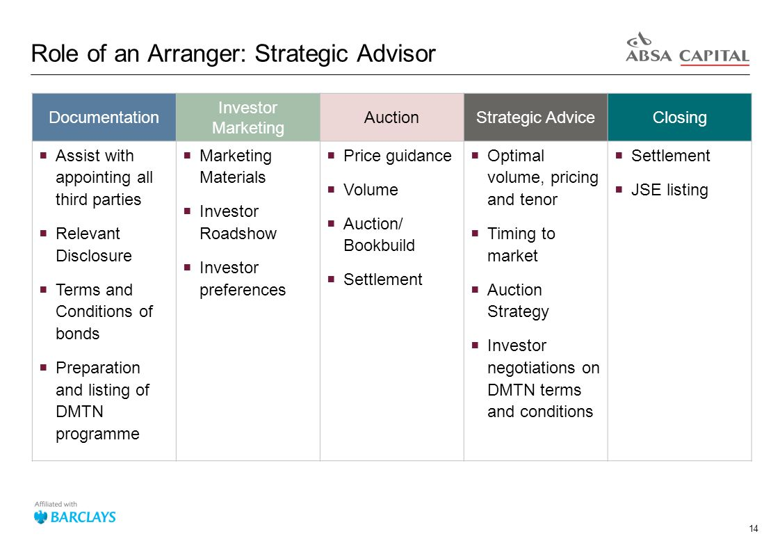14 Role of an Arranger: Strategic Advisor Documentation Investor Marketing AuctionStrategic AdviceClosing  Assist with appointing all third parties  Relevant Disclosure  Terms and Conditions of bonds  Preparation and listing of DMTN programme  Marketing Materials  Investor Roadshow  Investor preferences  Price guidance  Volume  Auction/ Bookbuild  Settlement  Optimal volume, pricing and tenor  Timing to market  Auction Strategy  Investor negotiations on DMTN terms and conditions  Settlement  JSE listing