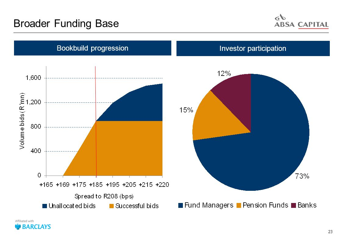23 Broader Funding Base Investor participation Bookbuild progression