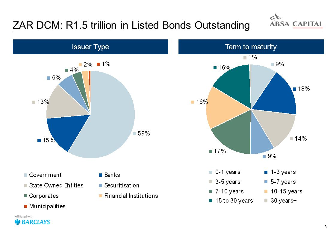 3 ZAR DCM: R1.5 trillion in Listed Bonds Outstanding Issuer TypeTerm to maturity