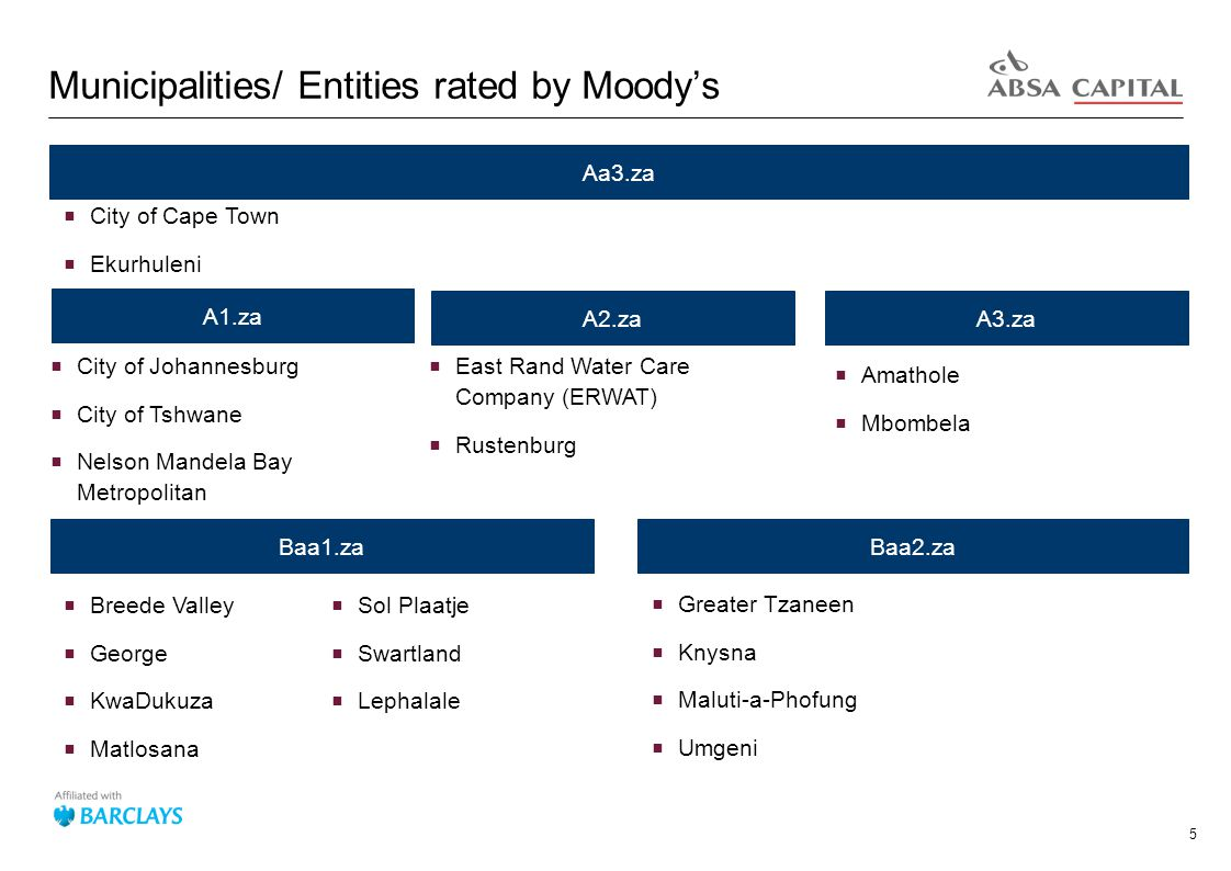 5 Municipalities/ Entities rated by Moody's Aa3.za  City of Cape Town  Ekurhuleni A1.za A2.zaA3.za  City of Johannesburg  City of Tshwane  Nelson Mandela Bay Metropolitan  East Rand Water Care Company (ERWAT)  Rustenburg  Amathole  Mbombela Baa1.zaBaa2.za  Breede Valley  George  KwaDukuza  Matlosana  Greater Tzaneen  Knysna  Maluti-a-Phofung  Umgeni  Sol Plaatje  Swartland  Lephalale