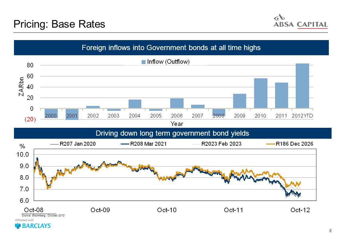 6 Pricing: Base Rates Foreign inflows into Government bonds at all time highs Driving down long term government bond yields _______________________ Source: Bloomberg, October 2012