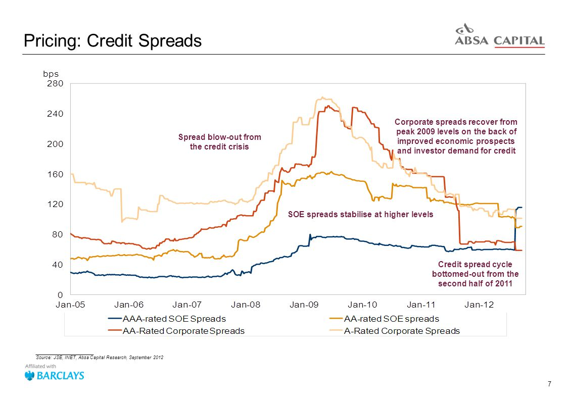 7 Pricing: Credit Spreads _______________________ Source: JSE, INET, Absa Capital Research, September 2012 Credit spread cycle bottomed-out from the second half of 2011 Corporate spreads recover from peak 2009 levels on the back of improved economic prospects and investor demand for credit SOE spreads stabilise at higher levels Spread blow-out from the credit crisis