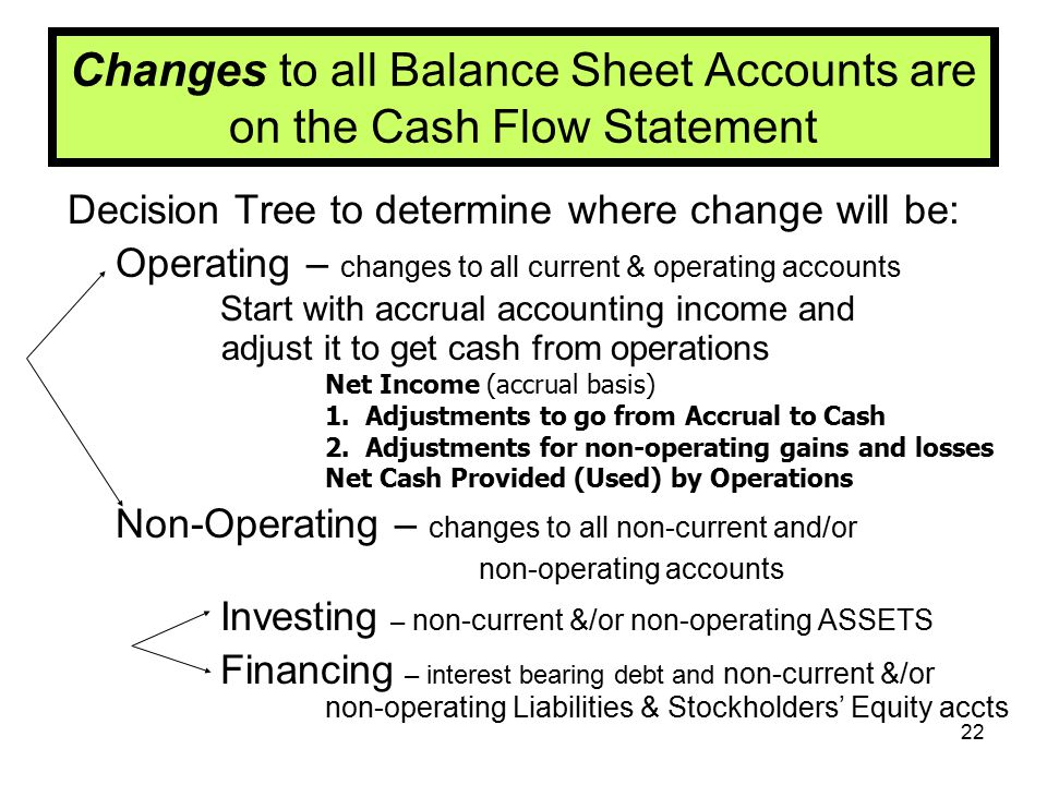 22 Changes to all Balance Sheet Accounts are on the Cash Flow Statement Decision Tree to determine where change will be: Operating – changes to all cu