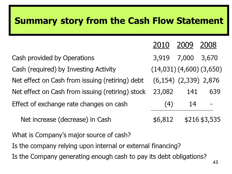 43 Summary story from the Cash Flow Statement 2010 2009 2008 Cash provided by Operations 3,919 7,000 3,670 Cash (required) by Investing Activity(14,03