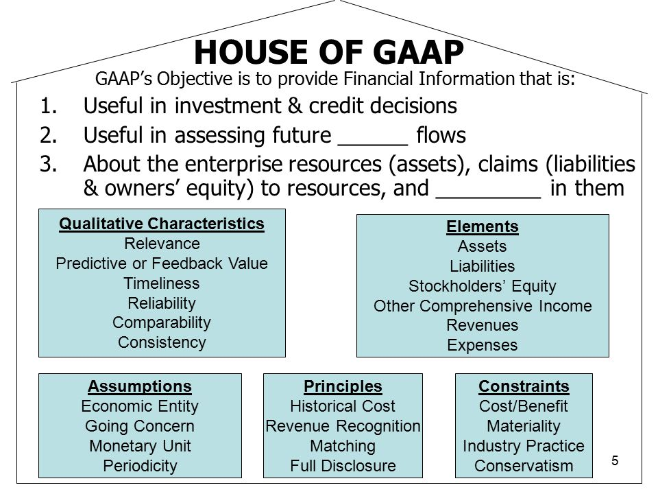 5 HOUSE OF GAAP GAAP's Objective is to provide Financial Information that is: 1.Useful in investment & credit decisions 2.Useful in assessing future _