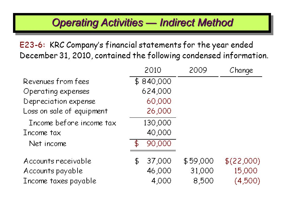 E23-6: KRC Company's financial statements for the year ended December 31, 2010, contained the following condensed information. Operating Activities —