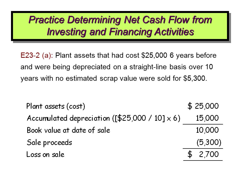 E23-2 (a): Plant assets that had cost $25,000 6 years before and were being depreciated on a straight-line basis over 10 years with no estimated scrap
