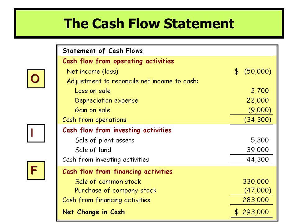 O I F The Cash Flow Statement