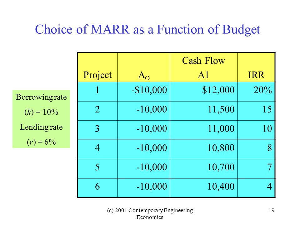 (c) 2001 Contemporary Engineering Economics 19 Choice of MARR as a Function of Budget ProjectAOAO Cash Flow A1IRR 1-$10,000$12,00020% 2-10,00011,50015 3-10,00011,00010 4-10,00010,8008 5-10,00010,7007 6-10,00010,4004 Borrowing rate (k) = 10% Lending rate (r) = 6%