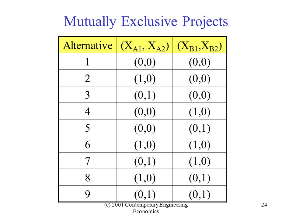 (c) 2001 Contemporary Engineering Economics 24 Mutually Exclusive Projects Alternative(X A1, X A2 )(X B1,X B2 ) 1(0,0) 2(1,0)(0,0) 3(0,1)(0,0) 4 (1,0) 5(0,0)(0,1) 6(1,0) 7(0,1)(1,0) 8 (0,1) 9