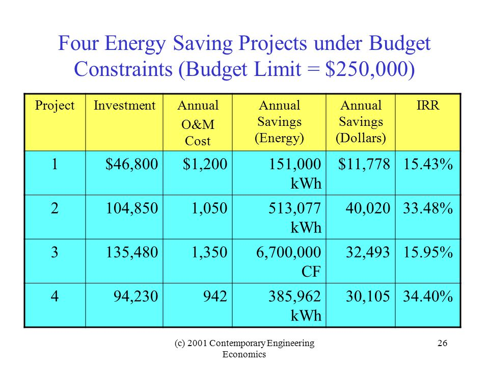 (c) 2001 Contemporary Engineering Economics 26 Four Energy Saving Projects under Budget Constraints (Budget Limit = $250,000) ProjectInvestmentAnnual O&M Cost Annual Savings (Energy) Annual Savings (Dollars) IRR 1$46,800$1,200151,000 kWh $11,77815.43% 2104,8501,050513,077 kWh 40,02033.48% 3135,4801,3506,700,000 CF 32,49315.95% 494,230942385,962 kWh 30,10534.40%