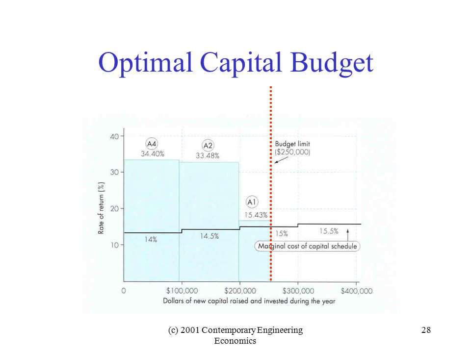 (c) 2001 Contemporary Engineering Economics 28 Optimal Capital Budget