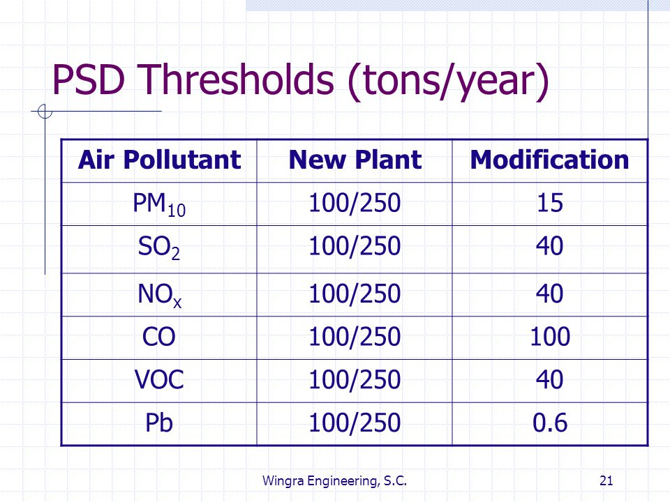 Wingra Engineering, S.C.21 PSD Thresholds (tons/year) Air PollutantNew PlantModification PM 10 100/25015 SO 2 100/25040 NO x 100/25040 CO100/250100 VO