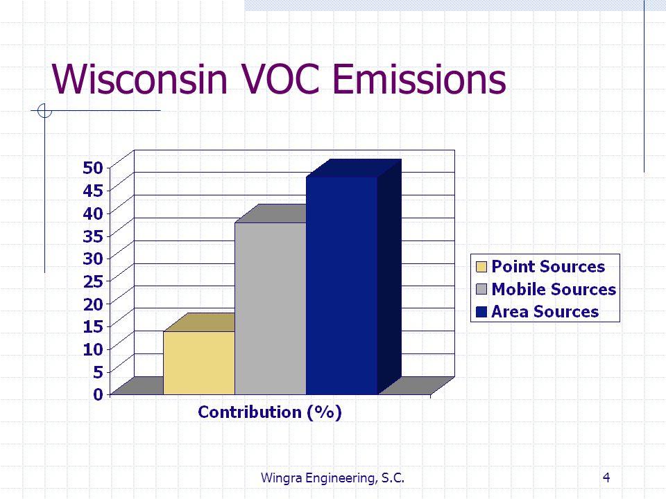 Wingra Engineering, S.C.4 Wisconsin VOC Emissions