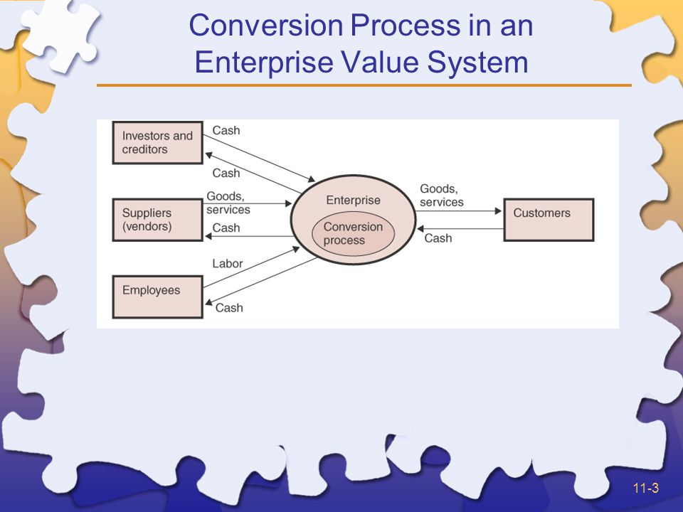 11-3 Conversion Process in an Enterprise Value System