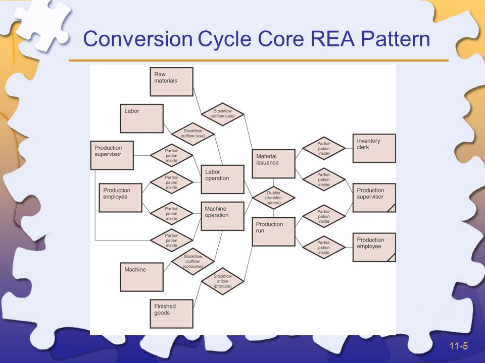 11-26 Conversion Cycle Relationships Reservations –Raw materials are reserved for use via the requisition event –Finished Goods are reserved for availability via the production order Participation relationships –Typically all agents in the conversion cycle are internal agents –Usually includes a direct association relationship (responsibility) between production supervisors and employees