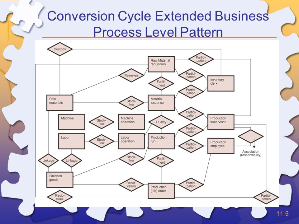 11-47 Conversion Cycle Reservation Queries What resources or resource types is a commitment event agreeing to increase or decrease.
