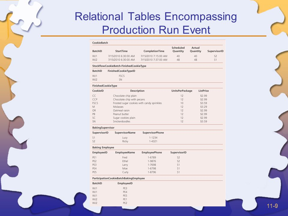 11-9 Relational Tables Encompassing Production Run Event