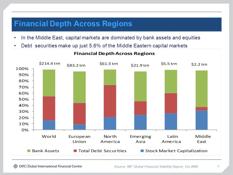 4 Financial Depth Across Regions In the Middle East, capital markets are dominated by bank assets and equities Debt securities make up just 5.6% of the Middle Eastern capital markets Source: IMF Global Financial Stability Report, Oct 2009