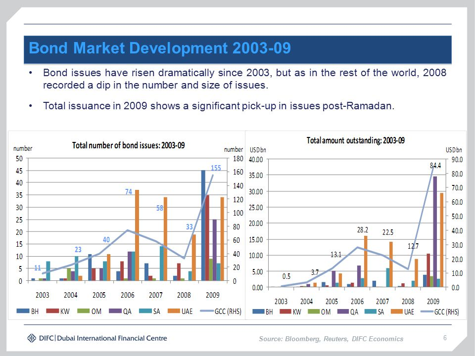6 Bond Market Development 2003-09 Bond issues have risen dramatically since 2003, but as in the rest of the world, 2008 recorded a dip in the number and size of issues.