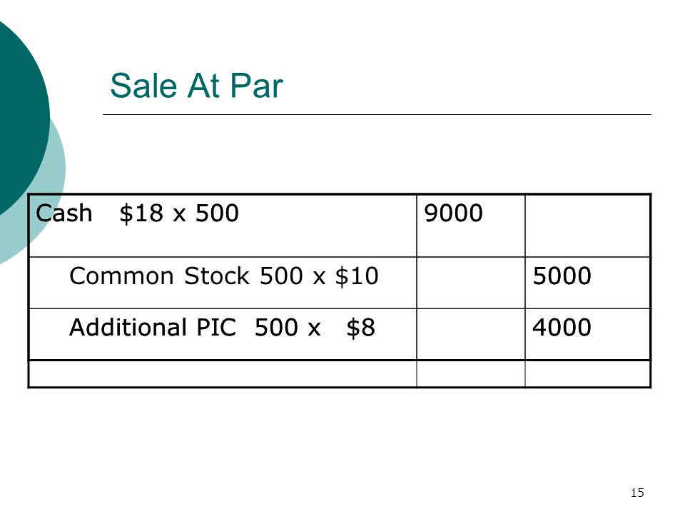 15 Sale At Par Cash $18 x 5009000 Common Stock 500 x $105000 Additional PIC 500 x $84000 Cash $18 x 5009000 5000 Additional PIC 500 x $84000