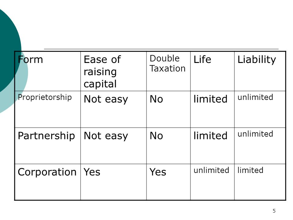 5 FormEase of raising capital Double Taxation LifeLiability Proprietorship Not easyNolimited unlimited PartnershipNot easyNolimited unlimited CorporationYes unlimitedlimited