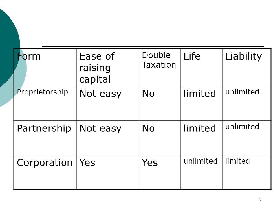 5 FormEase of raising capital Double Taxation LifeLiability Proprietorship Not easyNolimited unlimited PartnershipNot easyNolimited unlimited Corporat