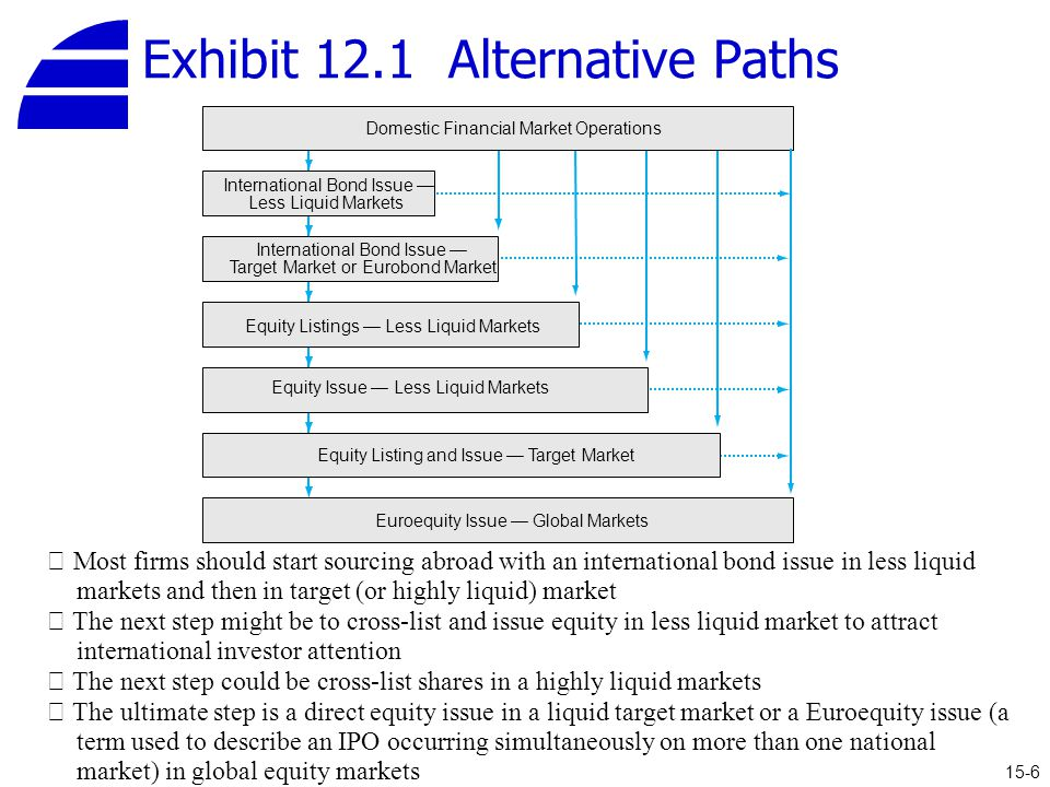 Exhibit 12.1 Alternative Paths 15-6 Domestic Financial Market Operations Euroequity Issue — Global Markets International Bond Issue — Less Liquid Markets International Bond Issue — Target Market or Eurobond Market Equity Listings — Less Liquid Markets Equity Issue — Less Liquid Markets Equity Listing and Issue — Target Market ※ Most firms should start sourcing abroad with an international bond issue in less liquid markets and then in target (or highly liquid) market ※ The next step might be to cross-list and issue equity in less liquid market to attract international investor attention ※ The next step could be cross-list shares in a highly liquid markets ※ The ultimate step is a direct equity issue in a liquid target market or a Euroequity issue (a term used to describe an IPO occurring simultaneously on more than one national market) in global equity markets