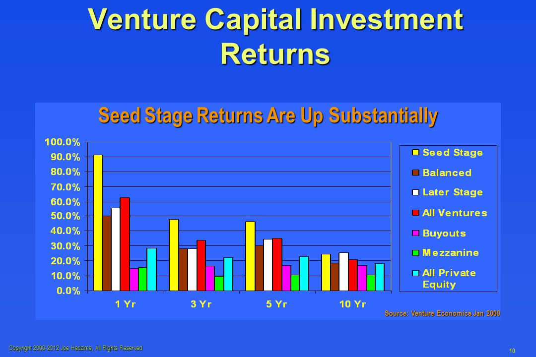 Copyright 2000-2012 Joe Hadzima, All Rights Reserved 10 Venture Capital Investment Returns Seed Stage Returns Are Up Substantially Source: Venture Eco
