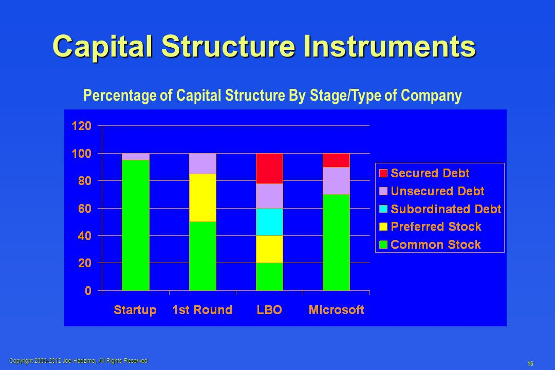 Copyright 2000-2012 Joe Hadzima, All Rights Reserved 16 Capital Structure Instruments Percentage of Capital Structure By Stage/Type of Company