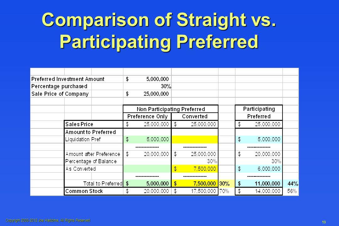 Copyright 2000-2012 Joe Hadzima, All Rights Reserved 19 Comparison of Straight vs.