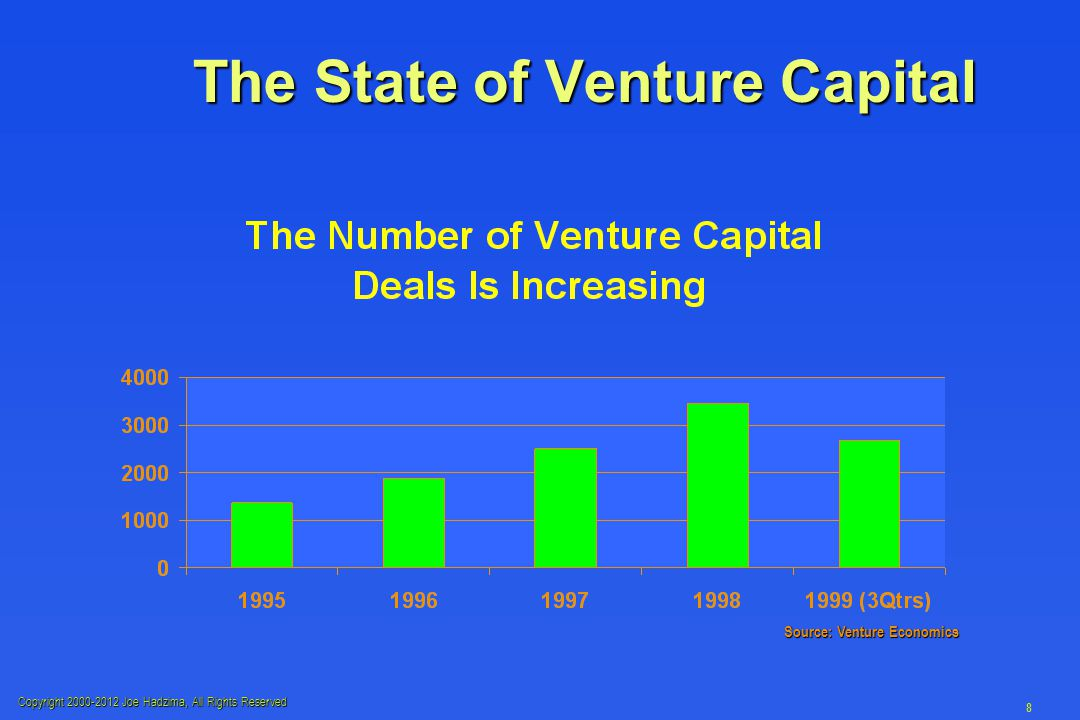 Copyright 2000-2012 Joe Hadzima, All Rights Reserved 8 The State of Venture Capital Source: Venture Economics