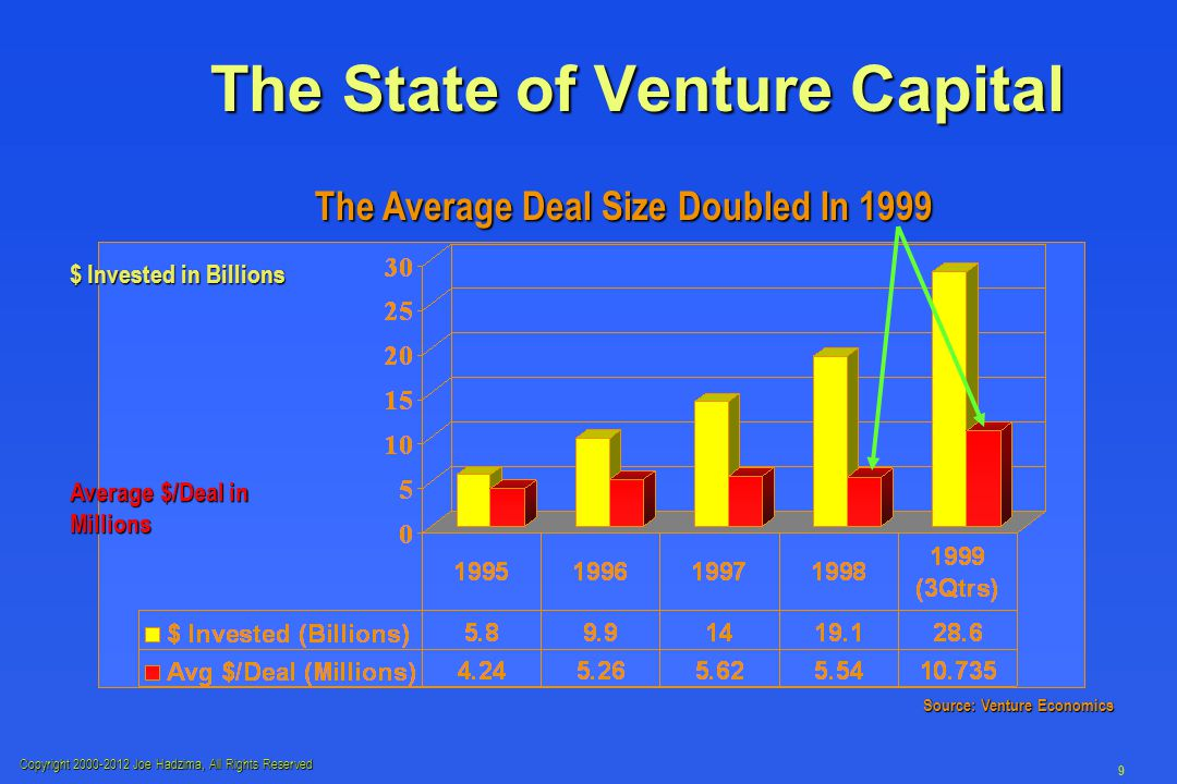 Copyright 2000-2012 Joe Hadzima, All Rights Reserved 9 The State of Venture Capital The Average Deal Size Doubled In 1999 Source: Venture Economics $ Invested in Billions Average $/Deal in Millions