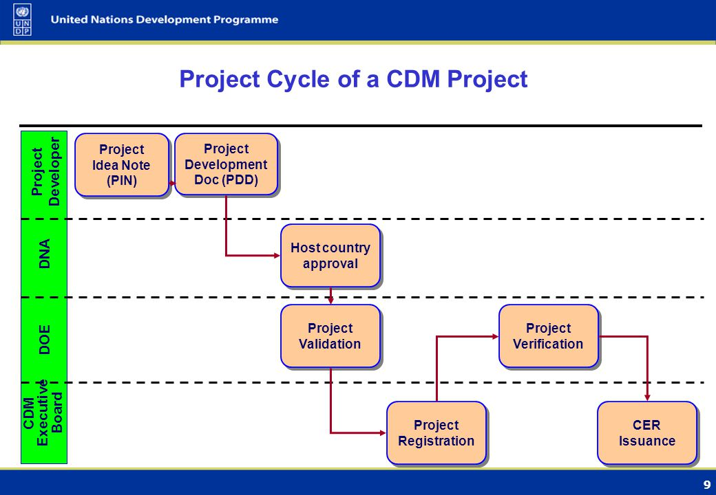 9 Project Developer DNA DOE CDM Executive Board Project Idea Note (PIN) Project Idea Note (PIN) Project Development Doc (PDD) Host country approval Pr